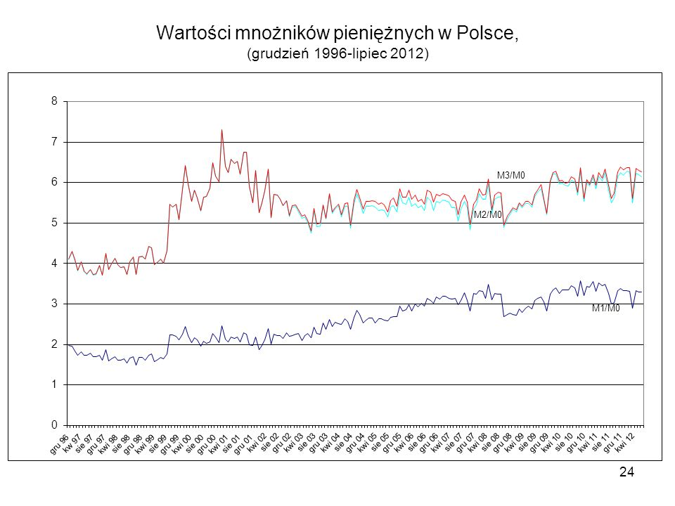 Wartości mnożników pieniężnych w Polsce, (grudzień 1996-lipiec 2012)