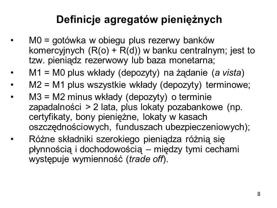 Definicje agregatów pieniężnych