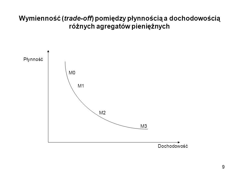 Wymienność (trade-off) pomiędzy płynnością a dochodowością różnych agregatów pieniężnych