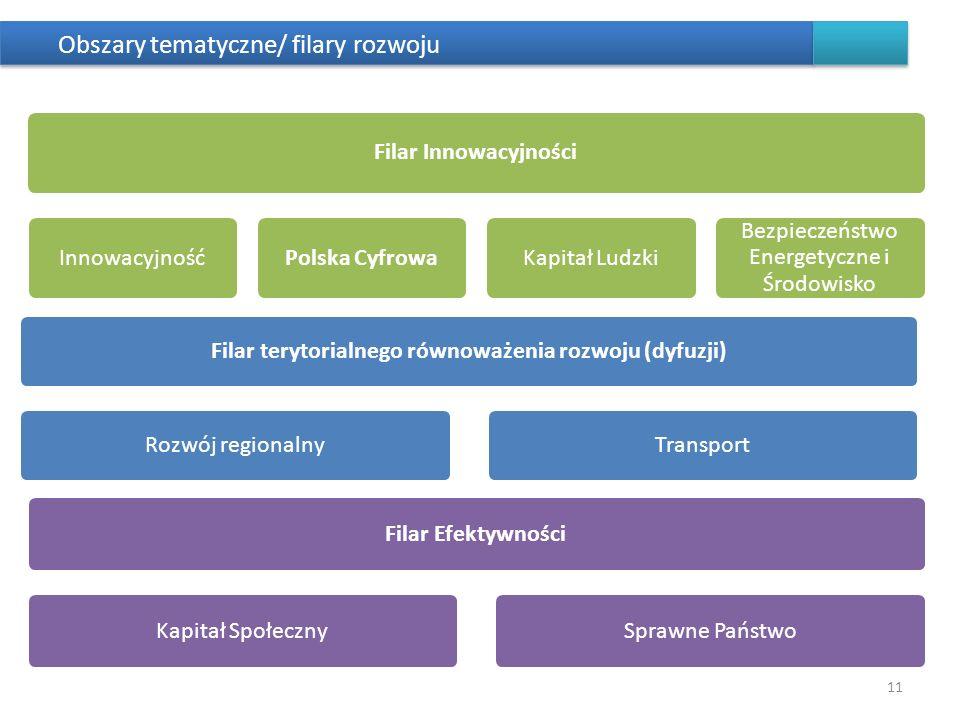 Obszary tematyczne/ filary rozwoju