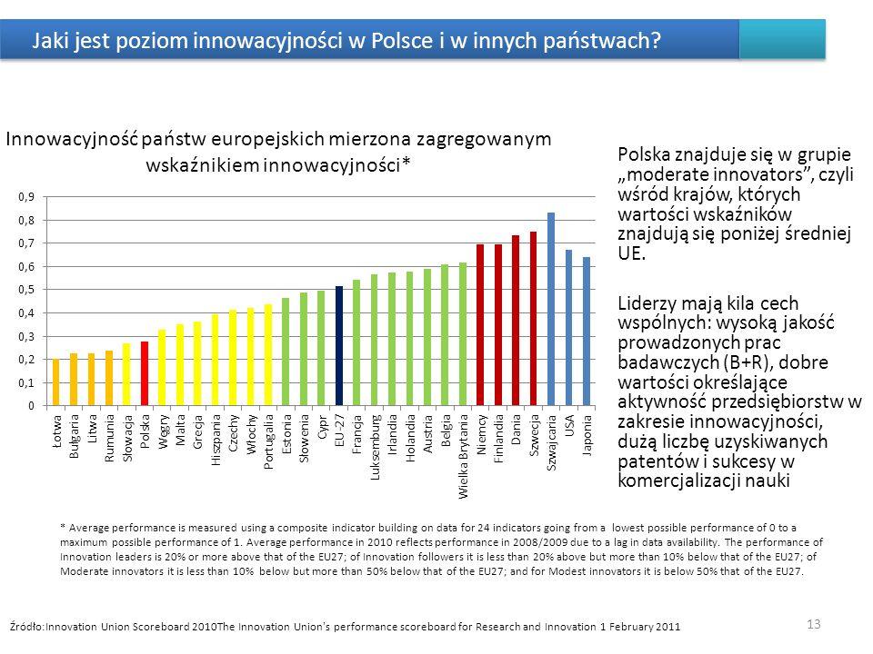 Jaki jest poziom innowacyjności w Polsce i w innych państwach