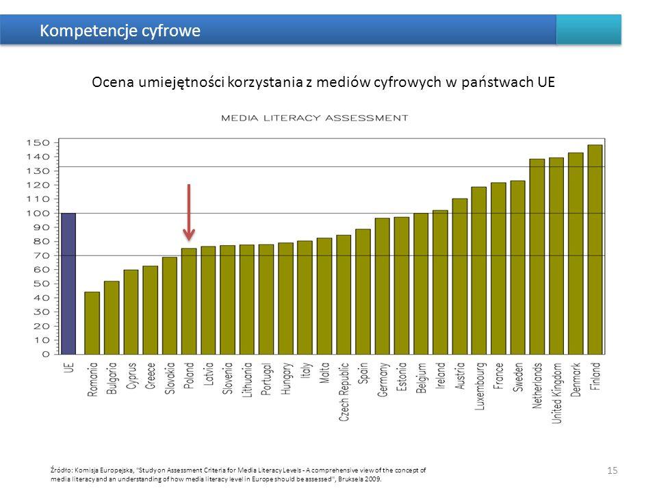 Kompetencje cyfroweOcena umiejętności korzystania z mediów cyfrowych w państwach UE.