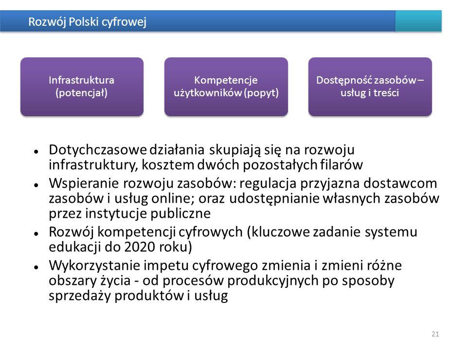 Rozwój Polski cyfrowej