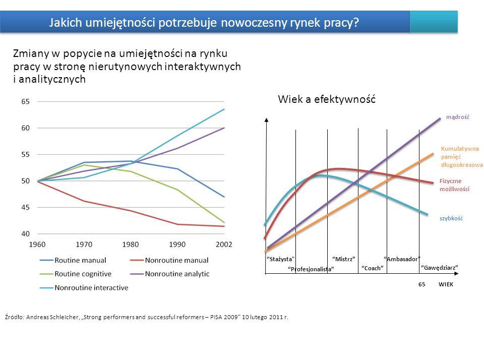 Jakich umiejętności potrzebuje nowoczesny rynek pracy