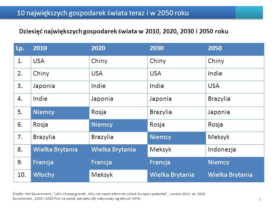 10 największych gospodarek świata teraz i w 2050 roku