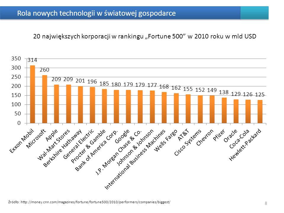 Rola nowych technologii w światowej gospodarce