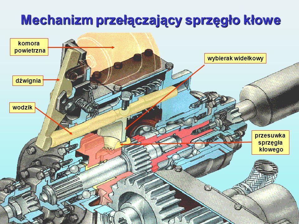 Mechanizm przełączający sprzęgło kłowe