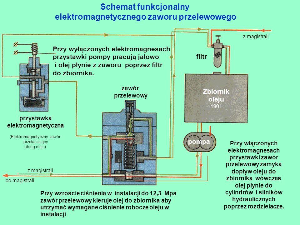 elektromagnetycznego zaworu przelewowego