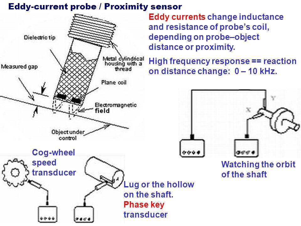 Eddy-current probe / Proximity sensor