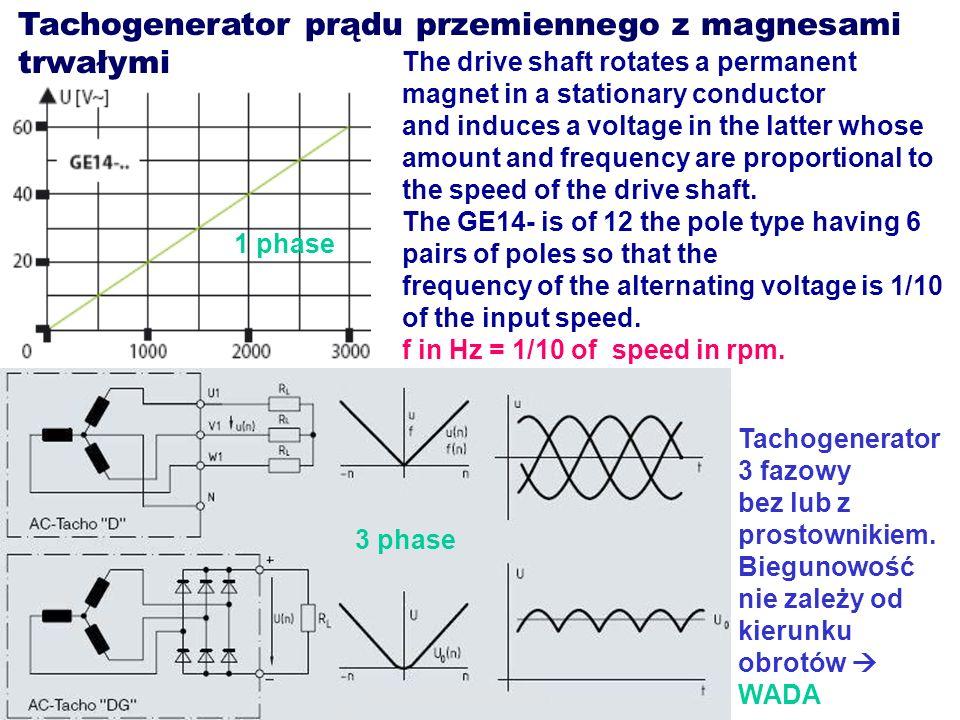 Tachogenerator prądu przemiennego z magnesami trwałymi
