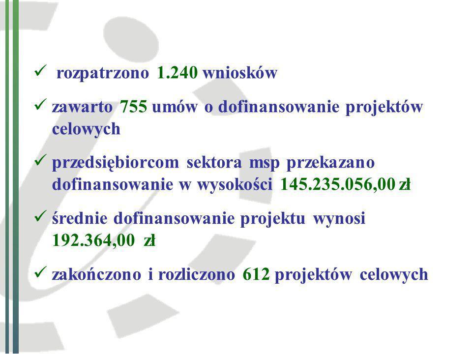 rozpatrzono 1.240 wniosków zawarto 755 umów o dofinansowanie projektów celowych.
