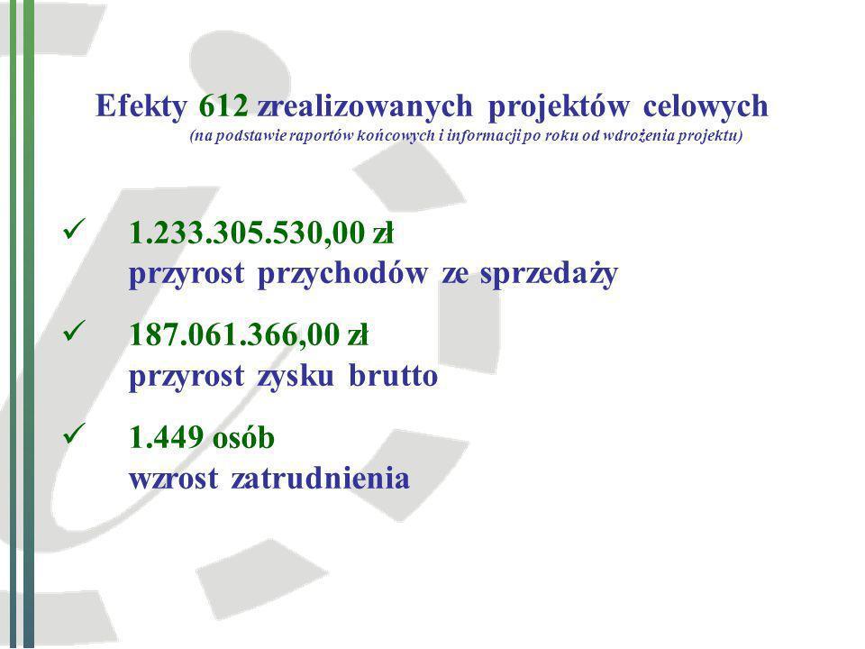 Efekty 612 zrealizowanych projektów celowych (na podstawie raportów końcowych i informacji po roku od wdrożenia projektu)