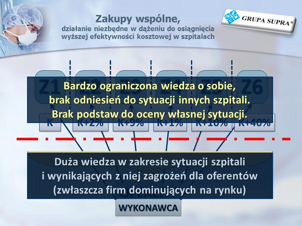 Z1 Z2 Z3 Z4 Z5 Z6 OFERENT Bardzo ograniczona wiedza o sobie,