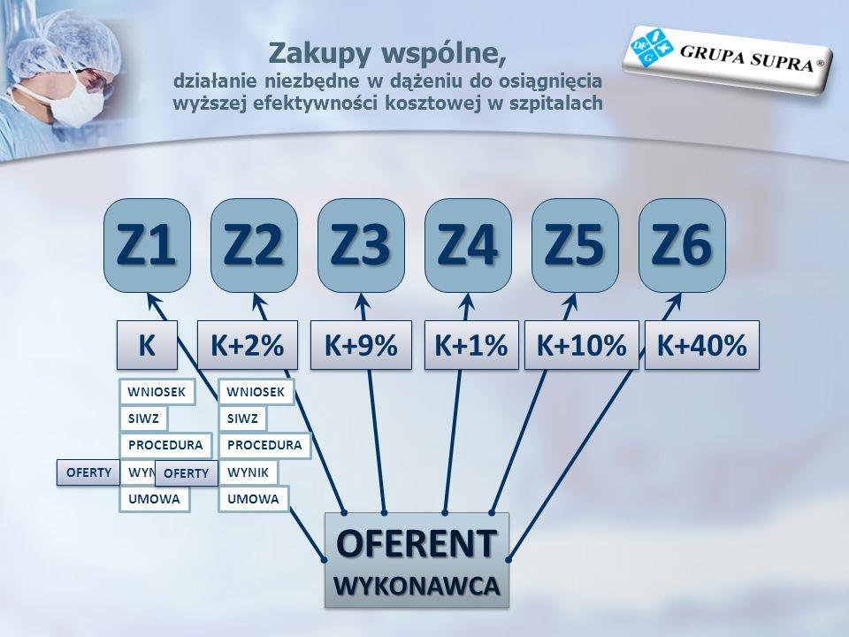 Z1 Z2 Z3 Z4 Z5 Z6 OFERENT K K+2% K+9% K+1% K+10% K+40%
