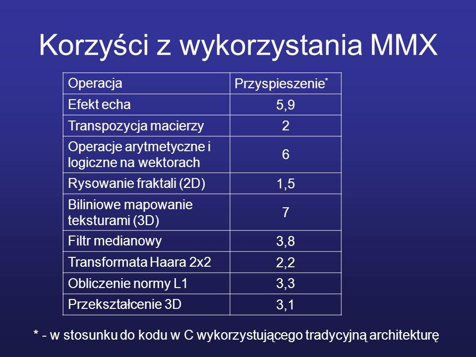 Korzyści z wykorzystania MMX
