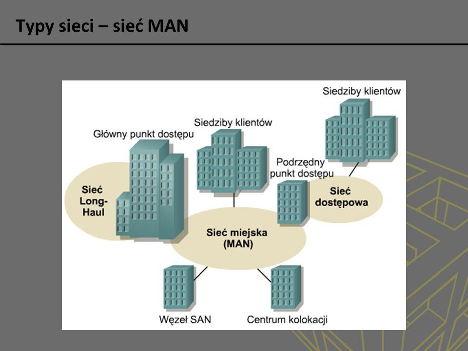 Typy sieci – sieć MAN