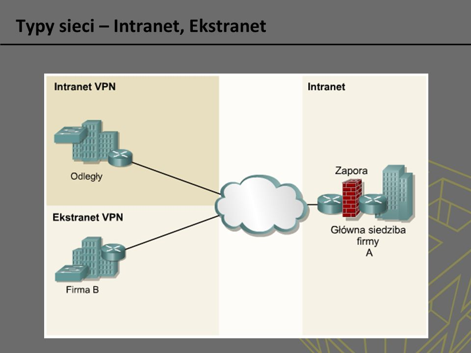 Typy sieci – Intranet, Ekstranet
