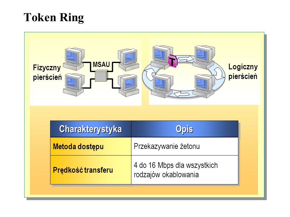 Token Ring Charakterystyka Opis Logiczny pierścień Fizyczny pierścień
