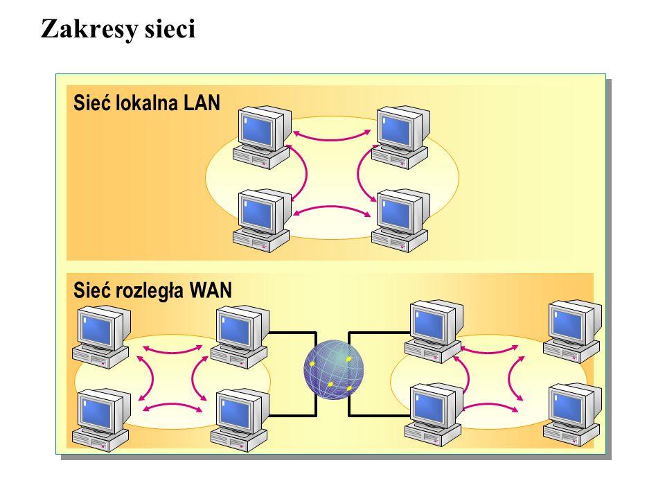 Zakresy sieci Sieć lokalna LAN Sieć rozległa WAN