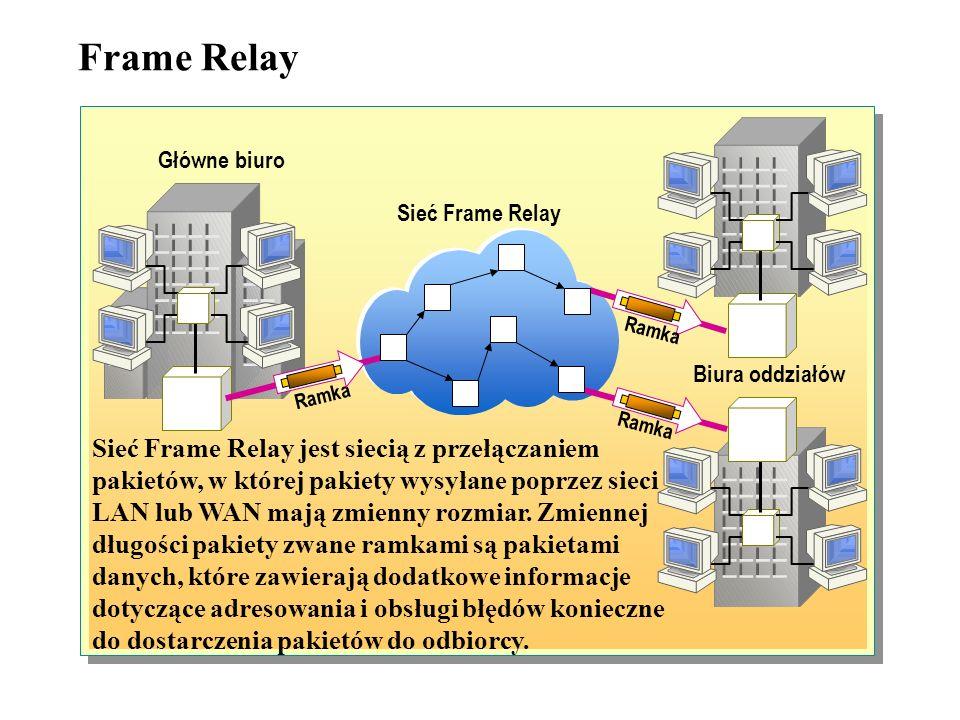Frame Relay Główne biuro. Sieć Frame Relay. Ramka. Biura oddziałów. Ramka. Ramka.
