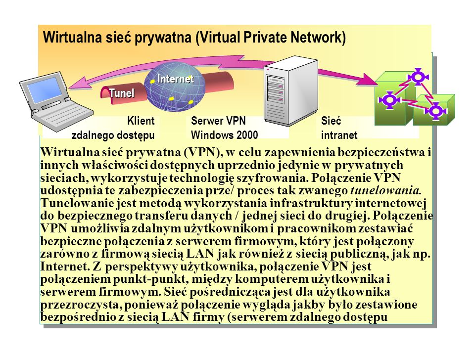 Wirtualna sieć prywatna (Virtual Private Network)