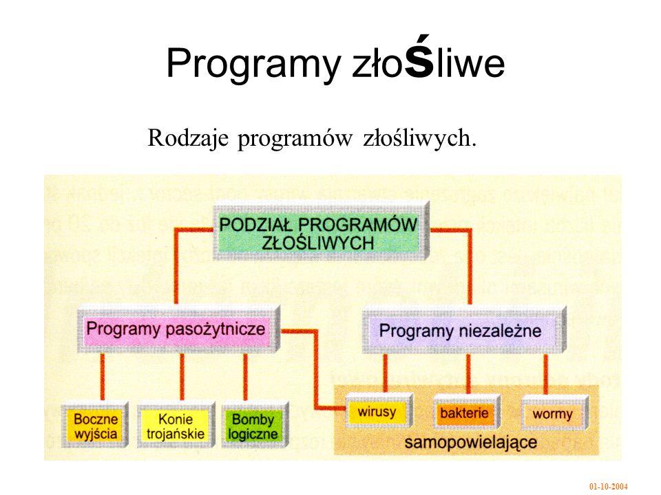 Rodzaje programów złośliwych.