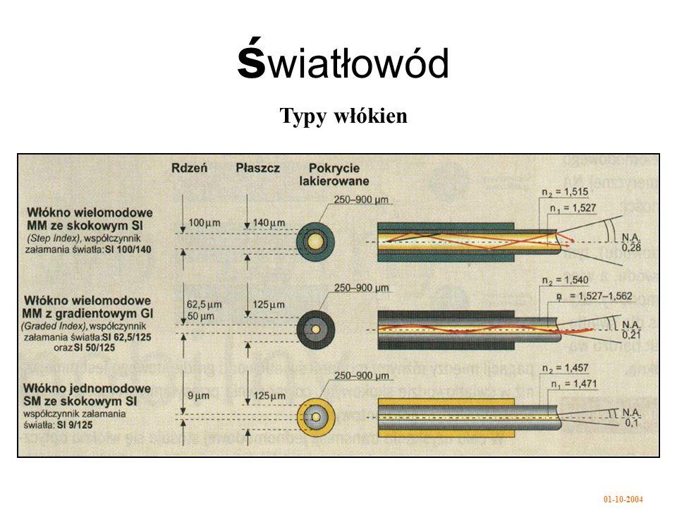 światłowód Typy włókien