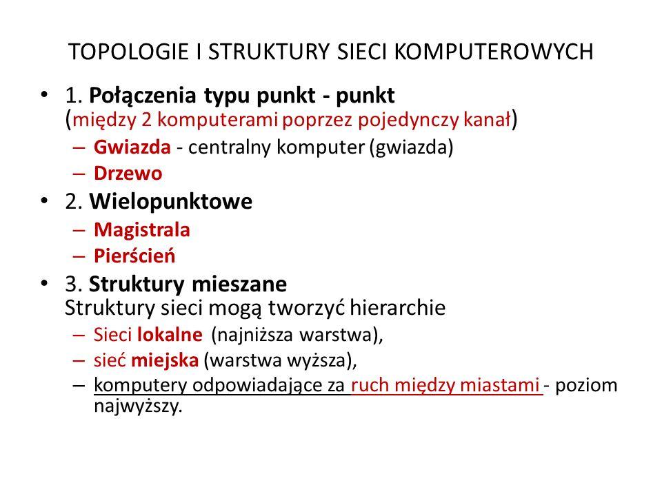 TOPOLOGIE I STRUKTURY SIECI KOMPUTEROWYCH