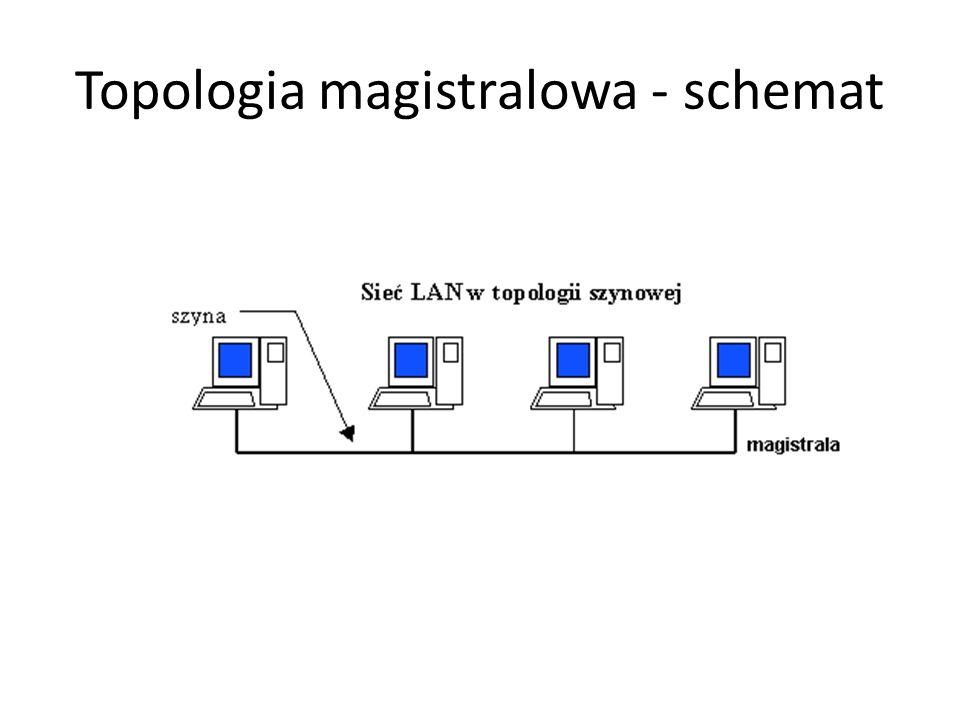 Topologia magistralowa - schemat