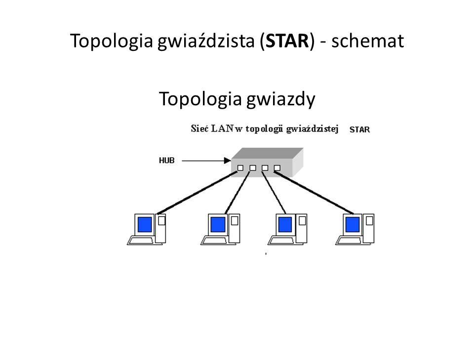 Topologia gwiaździsta (STAR) - schemat