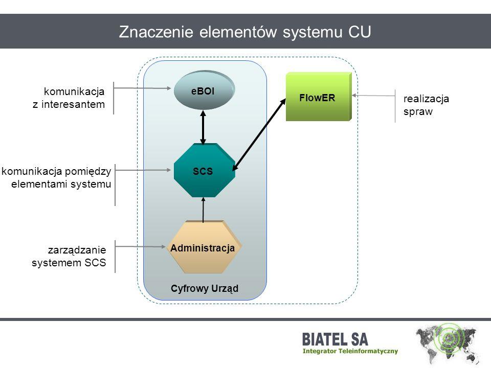 Znaczenie elementów systemu CU