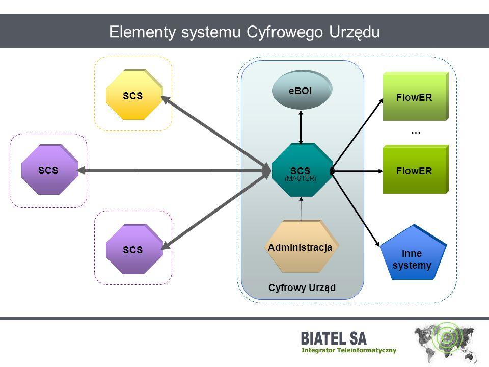 Elementy systemu Cyfrowego Urzędu