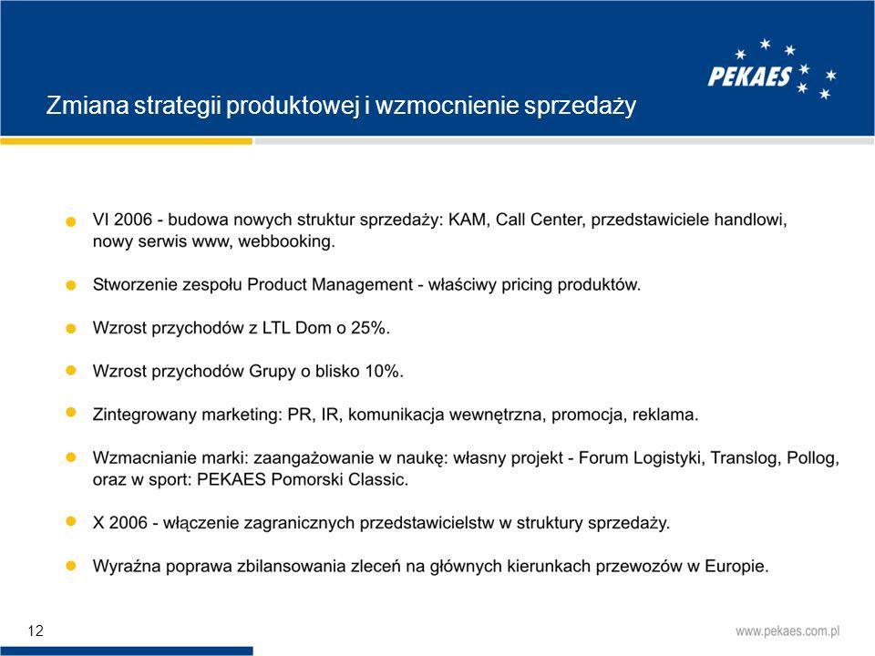 Zmiana strategii produktowej i wzmocnienie sprzedaży