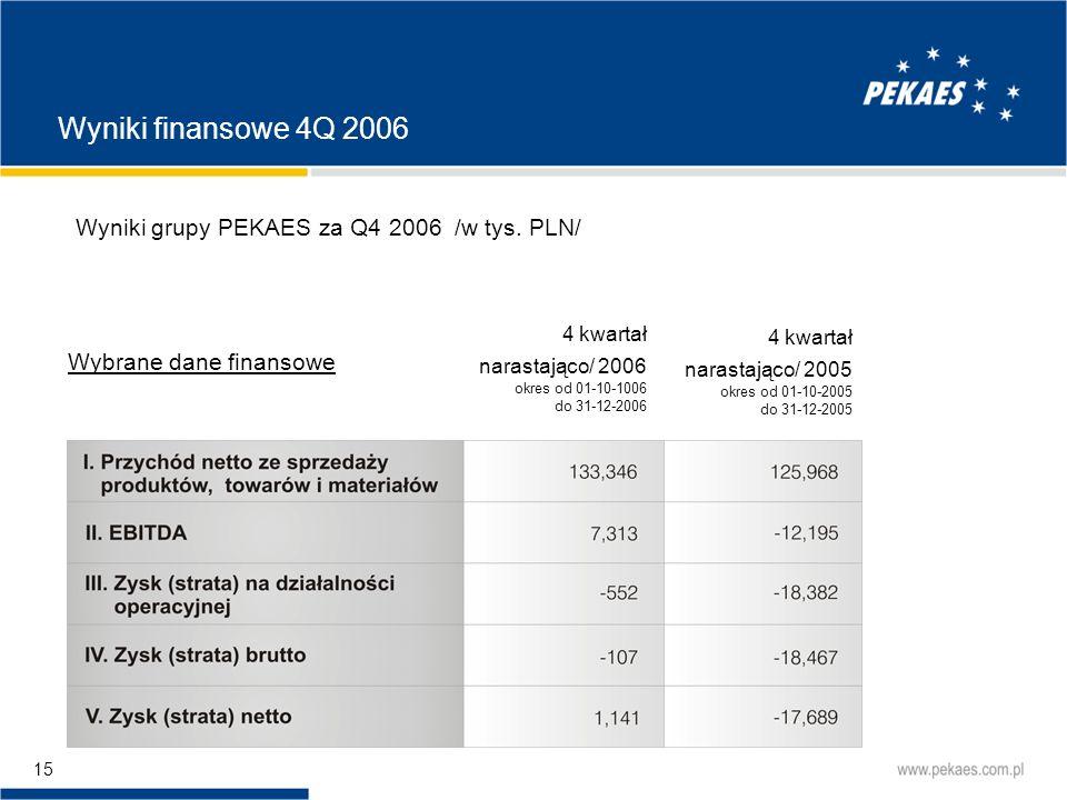 Wyniki finansowe 4Q 2006 Wyniki grupy PEKAES za Q4 2006 /w tys. PLN/