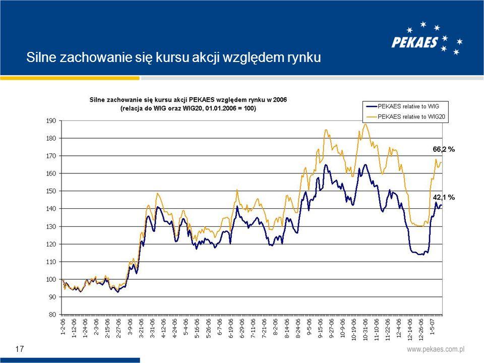 Silne zachowanie się kursu akcji względem rynku