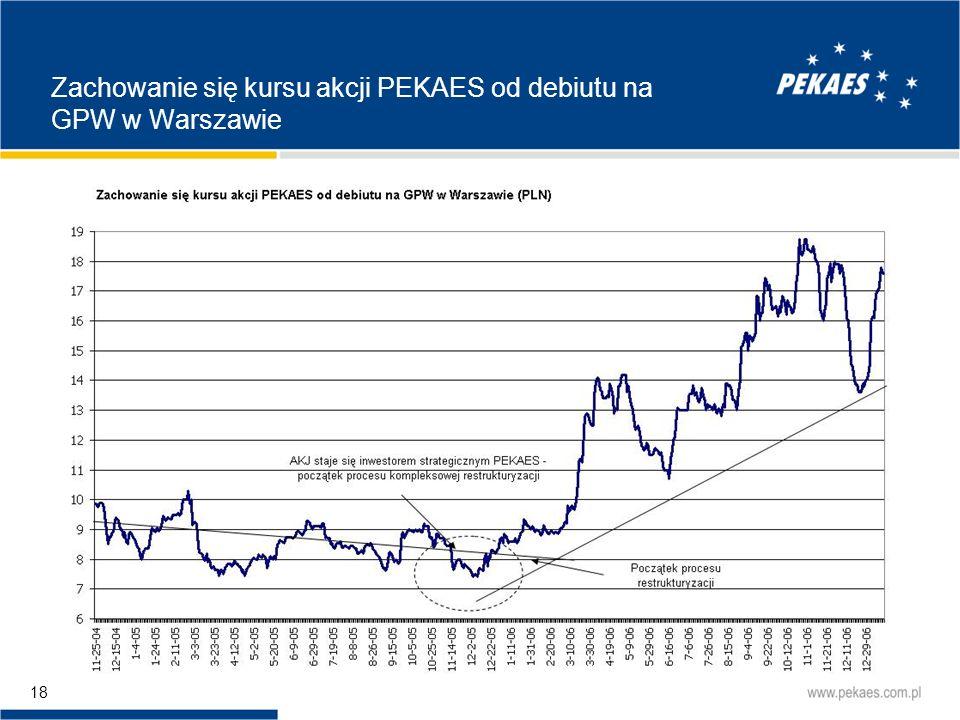 Zachowanie się kursu akcji PEKAES od debiutu na GPW w Warszawie
