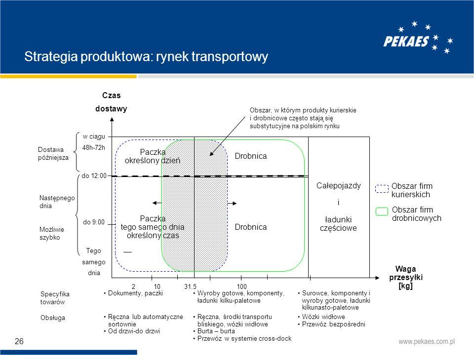 Strategia produktowa: rynek transportowy