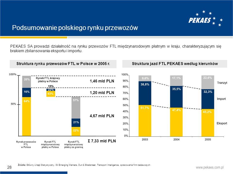 Podsumowanie polskiego rynku przewozów