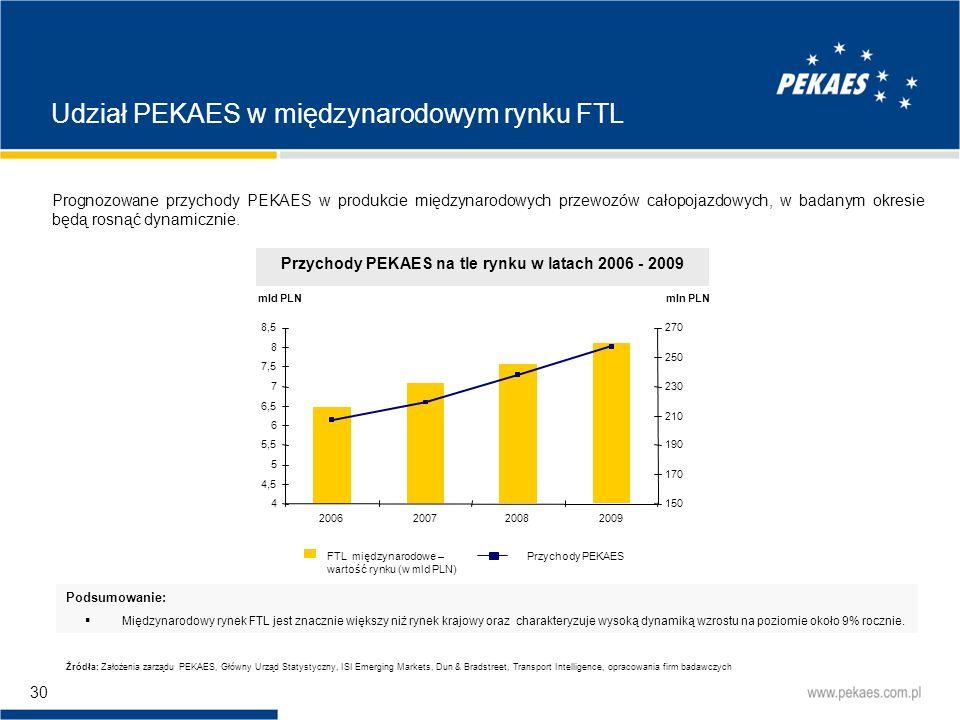 Przychody PEKAES na tle rynku w latach 2006 - 2009