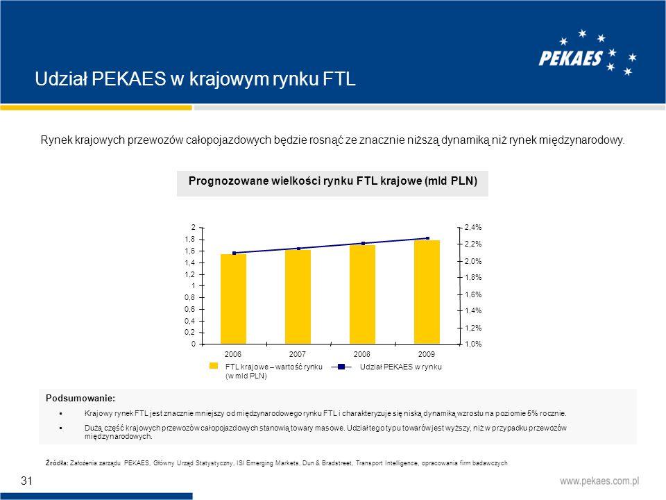 Prognozowane wielkości rynku FTL krajowe (mld PLN)