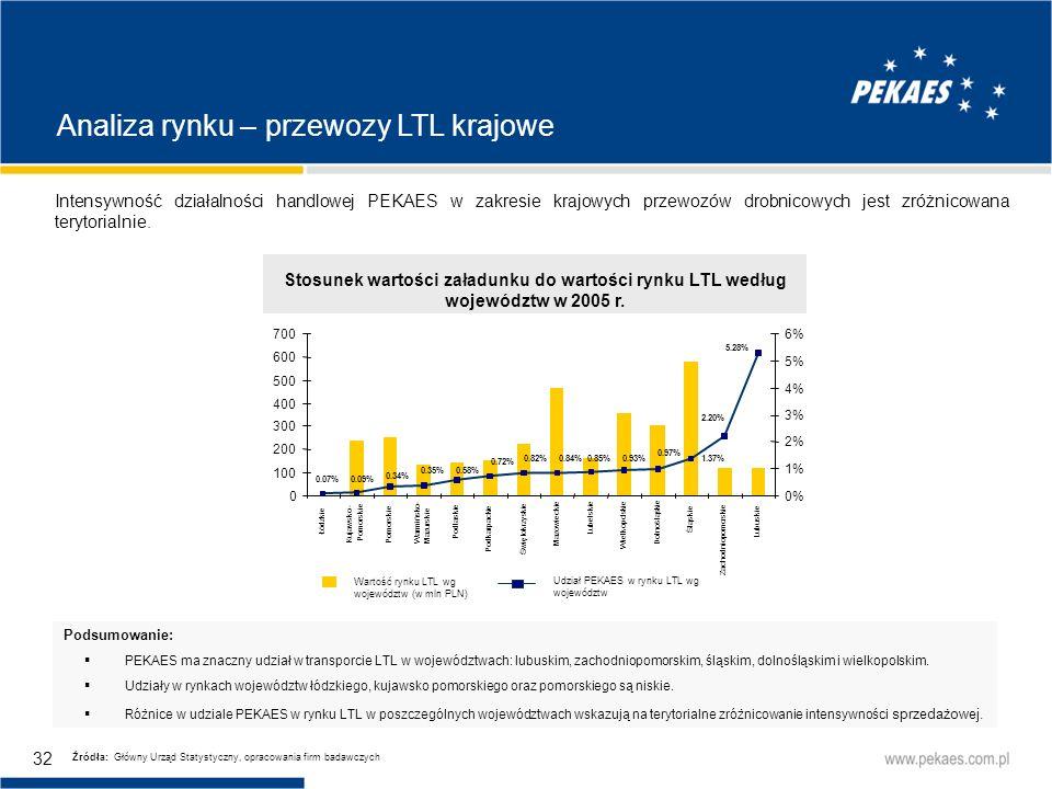 Analiza rynku – przewozy LTL krajowe