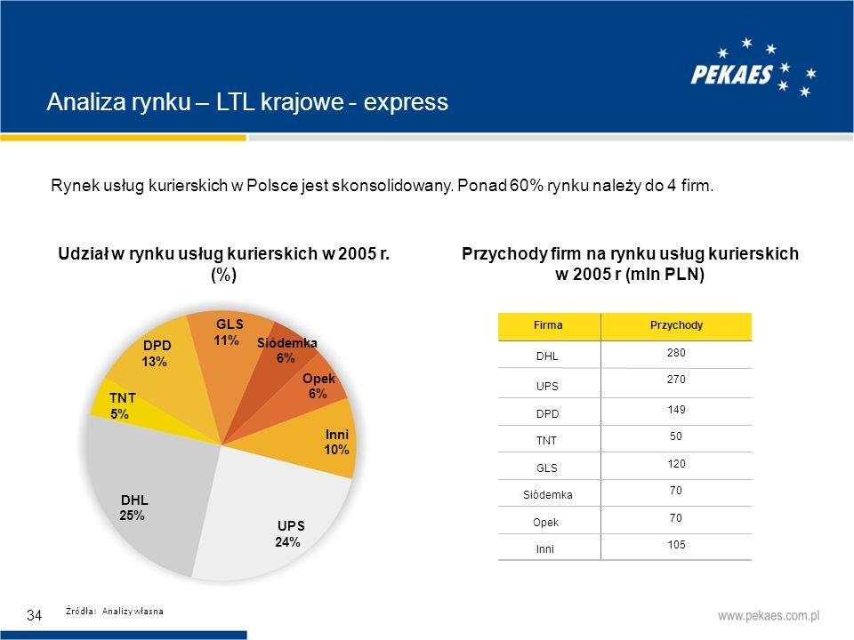 Analiza rynku – LTL krajowe - express