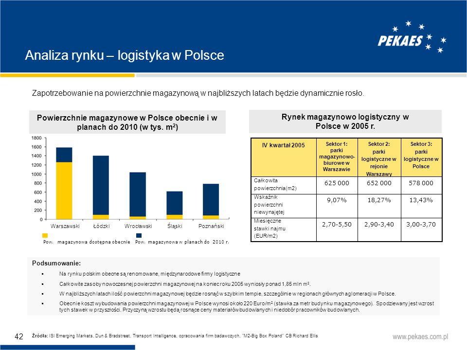 Analiza rynku – logistyka w Polsce