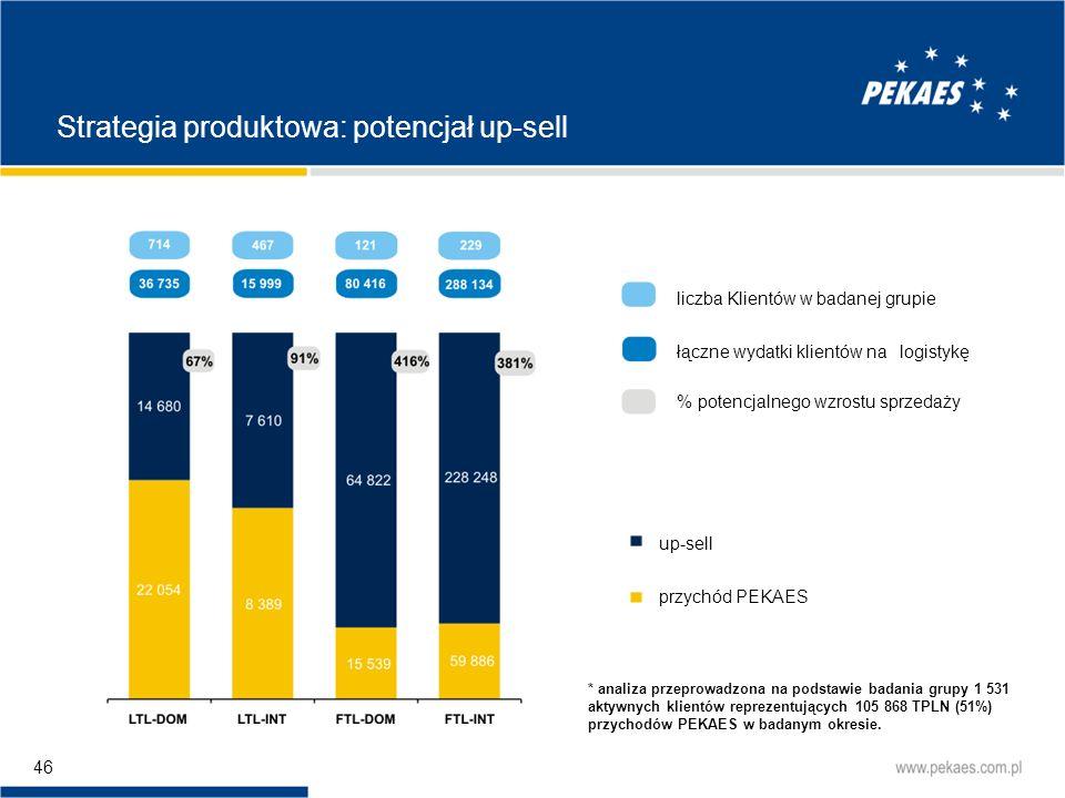 Strategia produktowa: potencjał up-sell