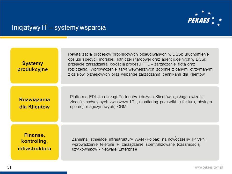 Inicjatywy IT – systemy wsparcia