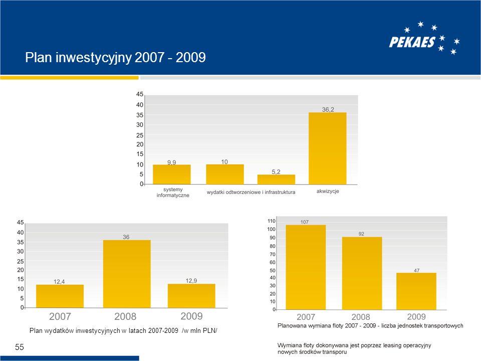 Plan inwestycyjny 2007 - 2009 Plan wydatków inwestycyjnych w latach 2007-2009 /w mln PLN/