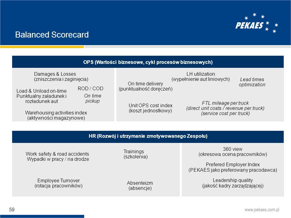 Balanced Scorecard OPS (Wartości biznesowe, cykl procesów biznesowych)