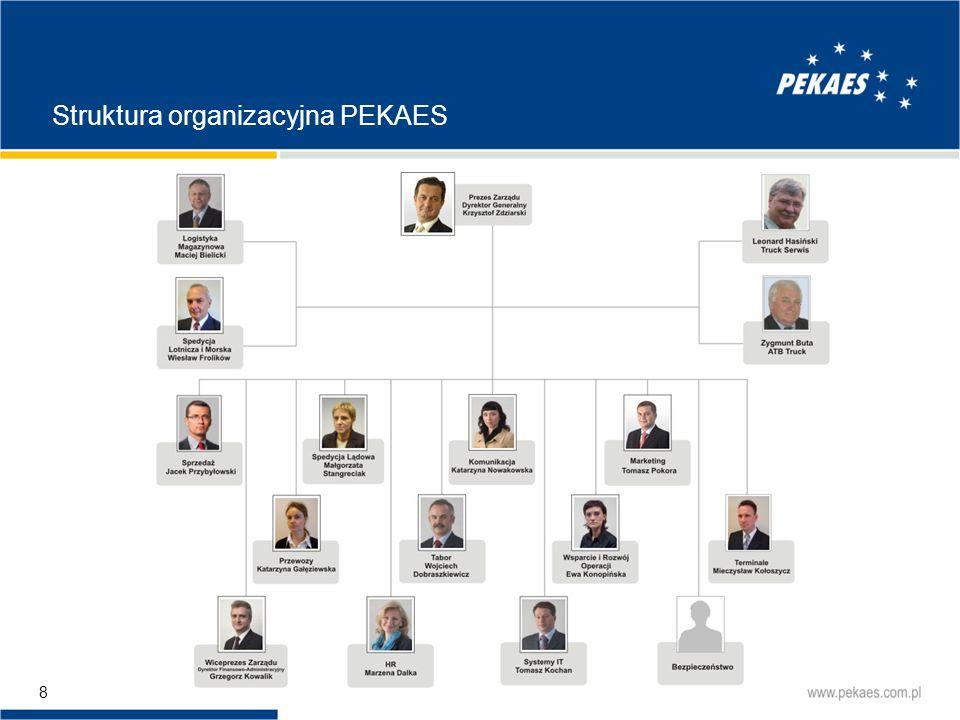 Struktura organizacyjna PEKAES