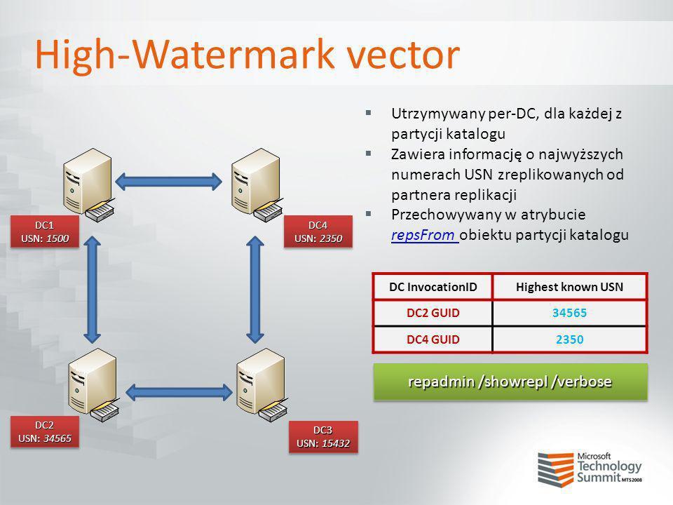 High-Watermark vector