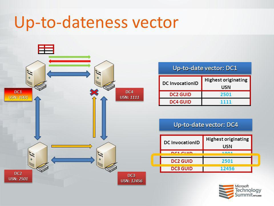 Up-to-dateness vector